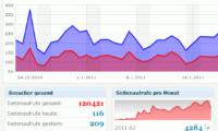 Count per Day Download Free WordPress Plugin