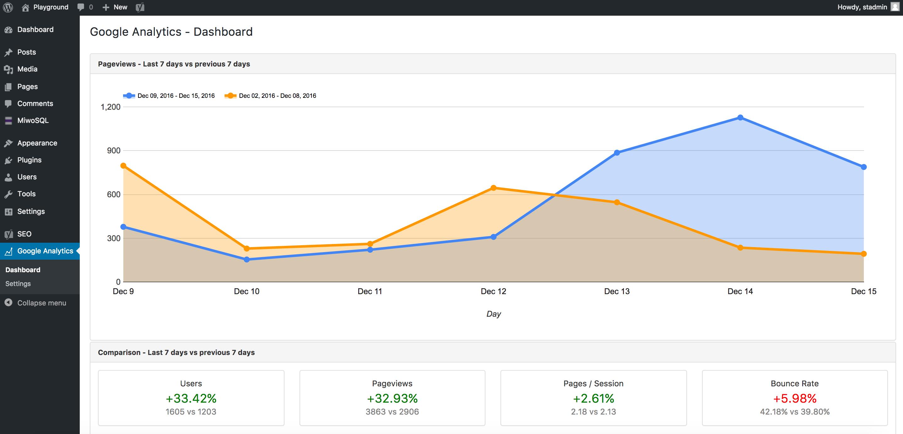 Google Analytics Download Free Wordpress Plugin 2
