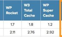 WP Fastest Cache Download Free WordPress Plugin