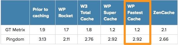 WP Fastest Cache Download Free Wordpress Plugin 2